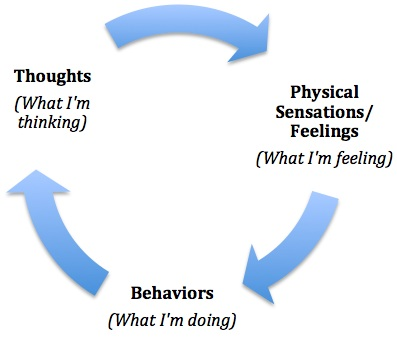 cbt cycle