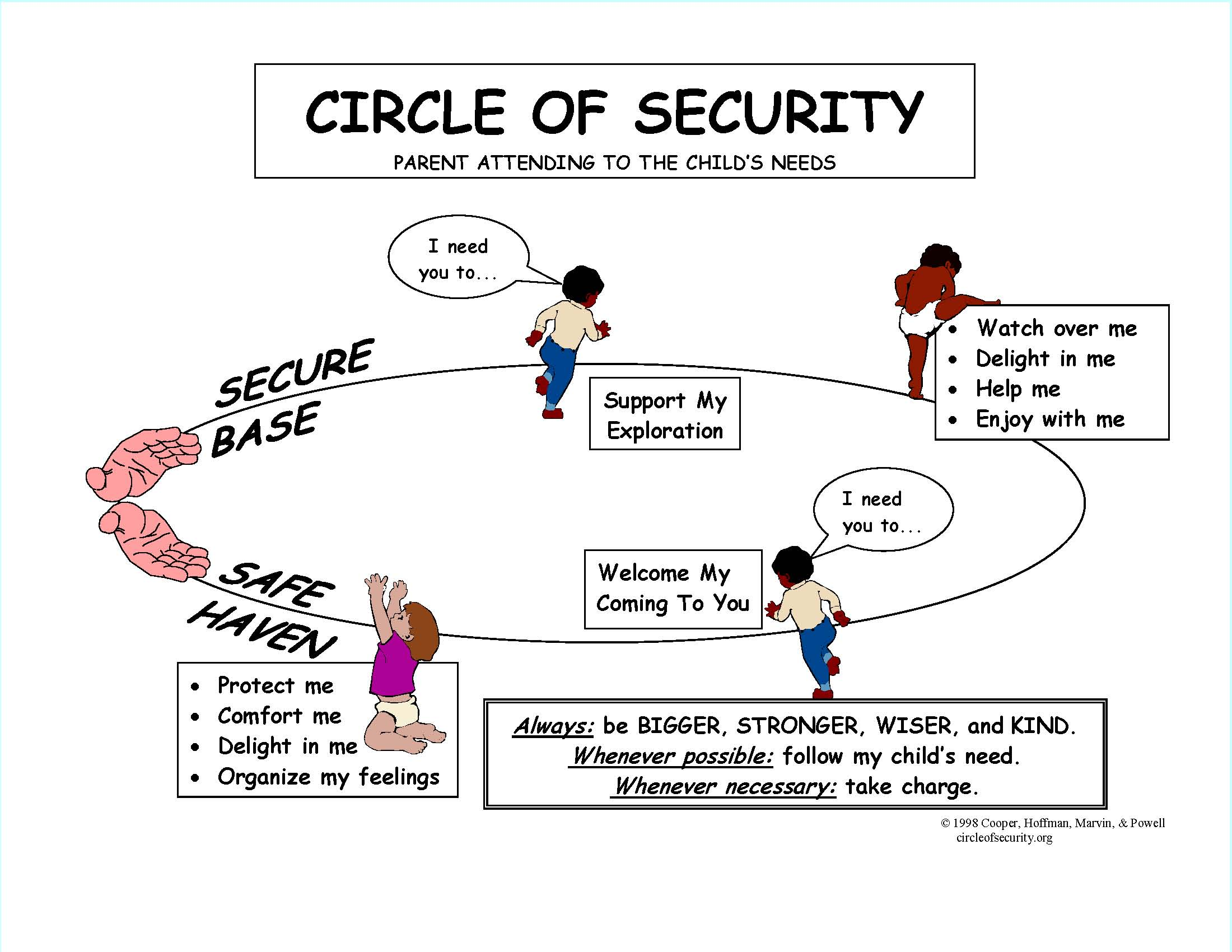 Circle Of Security Counselling In Hamilton
