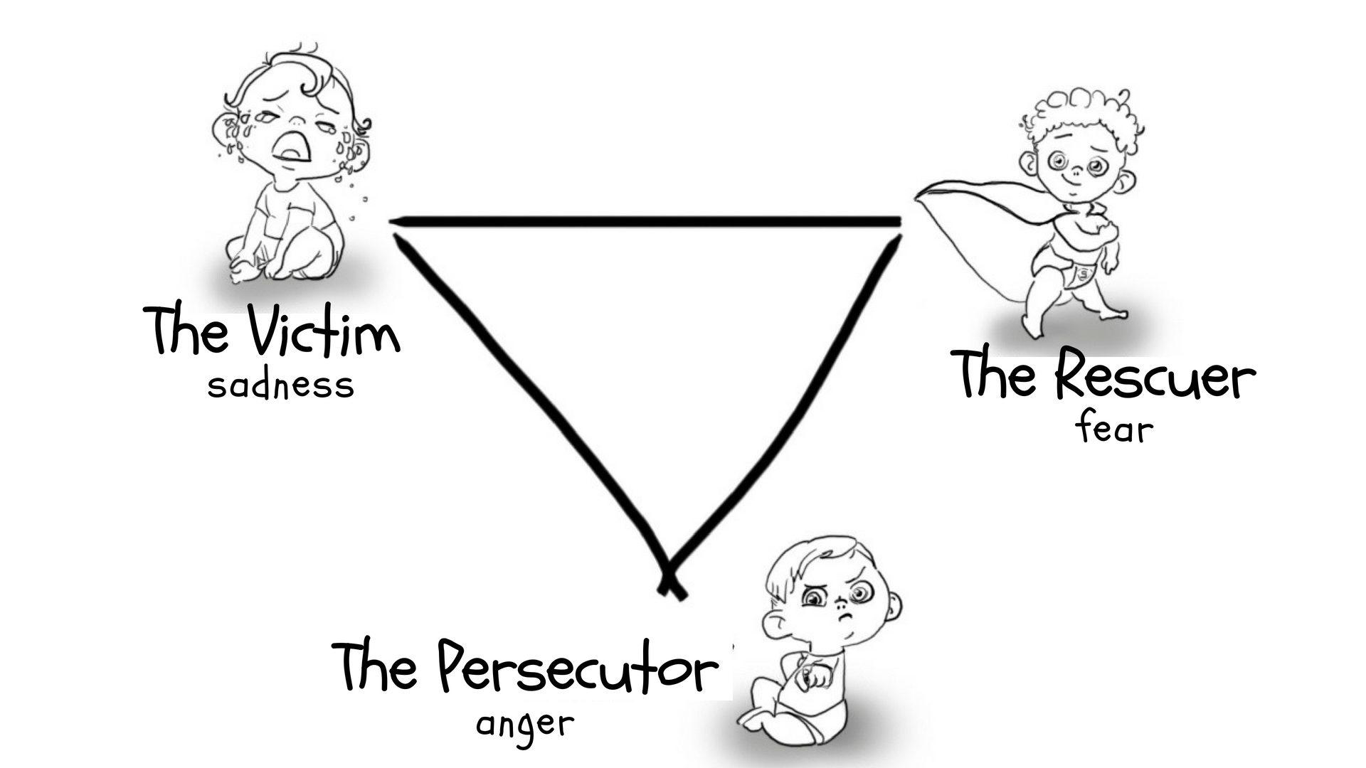 Victim, Rescuer or Persecutor? The Karpman triangle